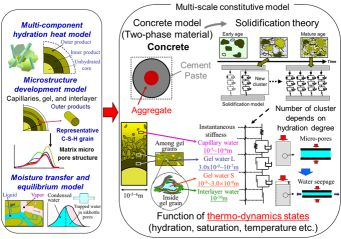 Future of multiscale modelling of concrete - Toward a full integration of cement chemistry and concrete structural engineering