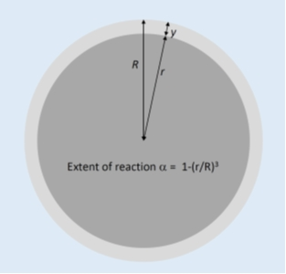 Definition of the extent of reaction for a spherical particle.