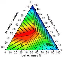 Ternary diagram Ca4Al6O12SO4 – Ca2SiO4 – CaSO4 at 20°C : total volume of hydrates in cm3 per 100 g unhydrated solid